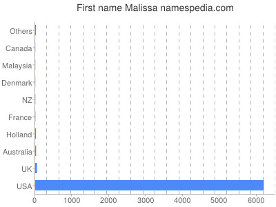 Given name Malissa