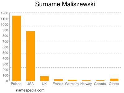 Surname Maliszewski