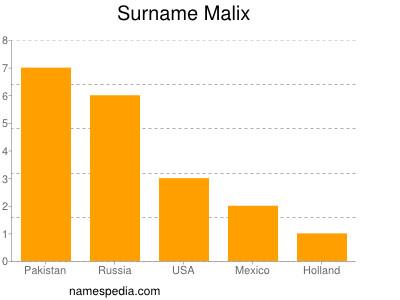 Surname Malix