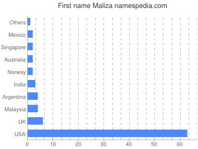 Given name Maliza