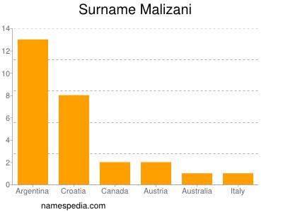 nom Malizani