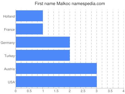 Given name Malkoc