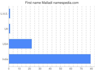 Given name Malladi