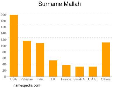 Surname Mallah