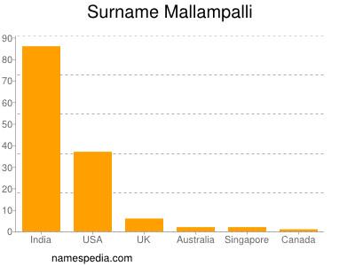 Surname Mallampalli