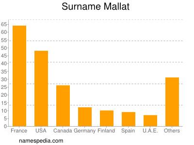 Surname Mallat