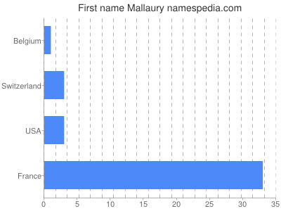 Given name Mallaury