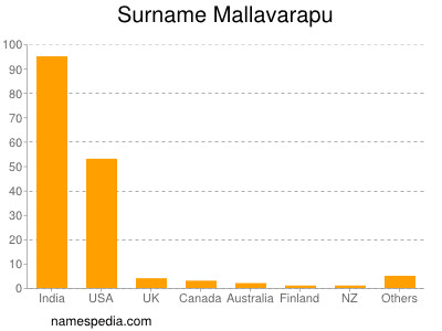 Surname Mallavarapu