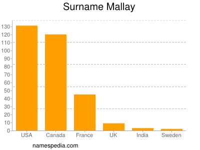 Surname Mallay