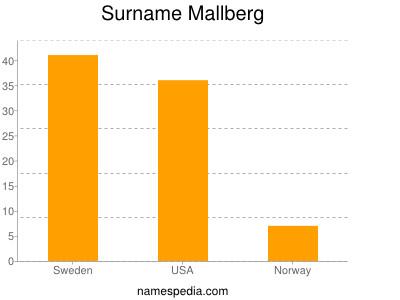 Surname Mallberg