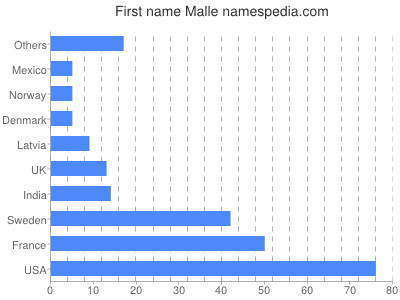 Given name Malle