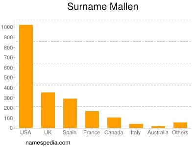 Surname Mallen