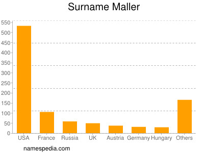 Surname Maller