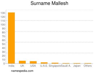 Surname Mallesh