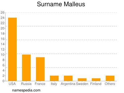 Surname Malleus