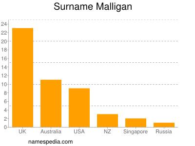 Surname Malligan