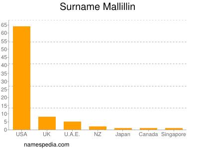 Surname Mallillin