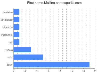 Given name Mallina