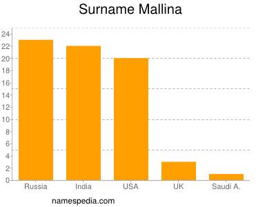 Surname Mallina