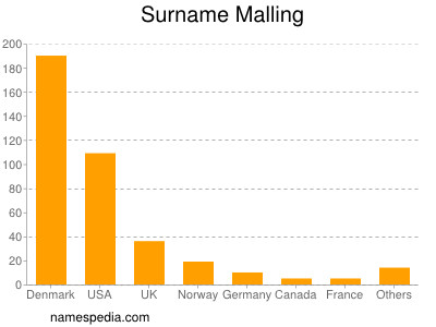 Surname Malling