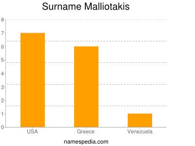 Surname Malliotakis