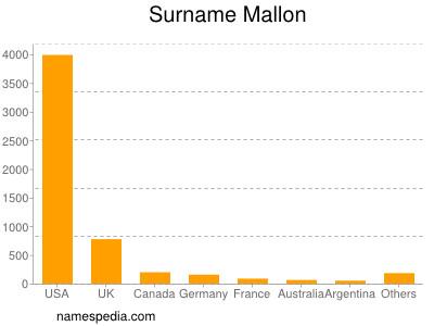 Surname Mallon