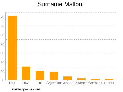 Surname Malloni