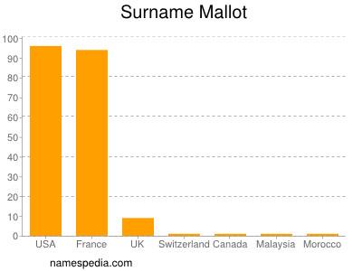 Surname Mallot