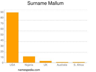 Surname Mallum