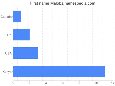 Given name Maloba