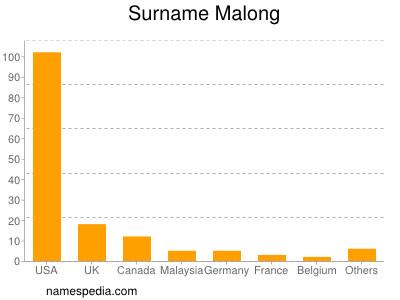 Surname Malong