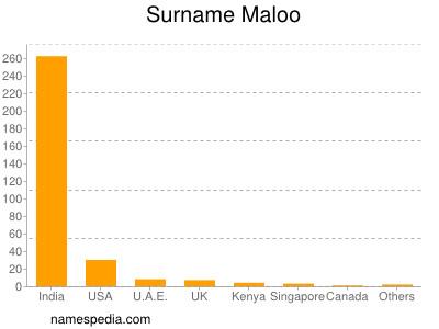 Surname Maloo