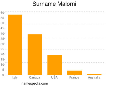 Surname Malorni