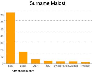 Surname Malosti