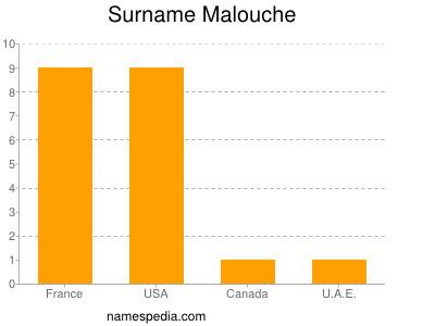 Surname Malouche