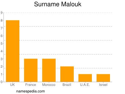 Surname Malouk