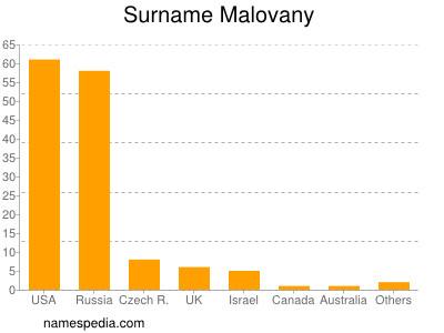 Surname Malovany
