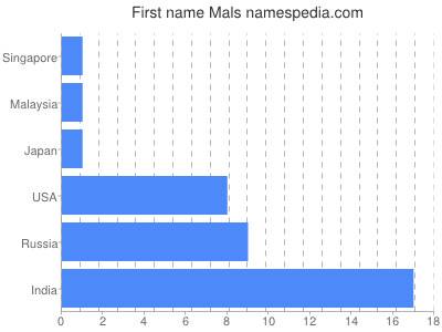 Given name Mals