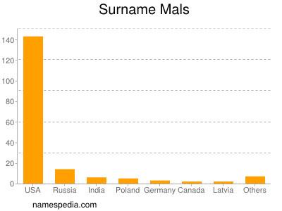 Surname Mals