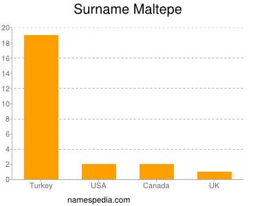 Surname Maltepe