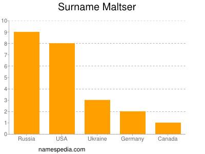Surname Maltser