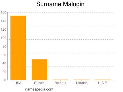Surname Malugin