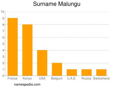 Surname Malungu