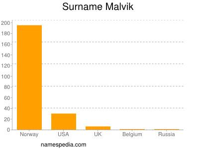 Surname Malvik