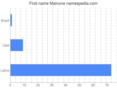 Given name Malvone