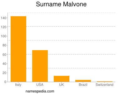 Surname Malvone