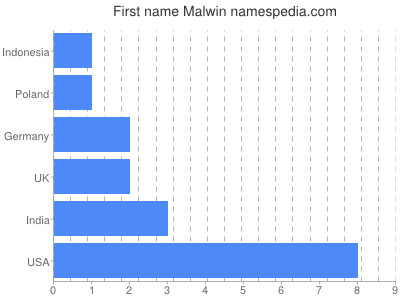 Given name Malwin