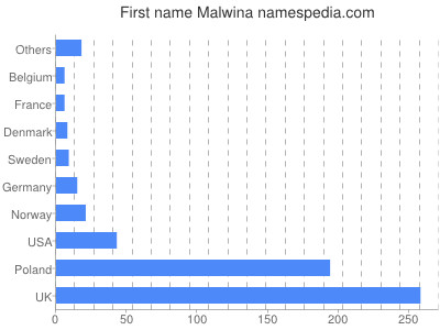Given name Malwina