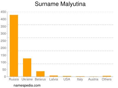 Surname Malyutina