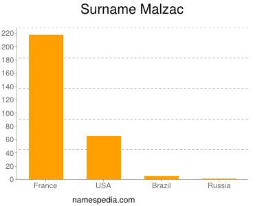 Familiennamen Malzac